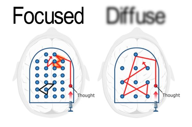 Focused and diffused modes of thinking